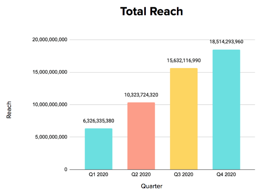 Key Metrics - Quarterly Data 3