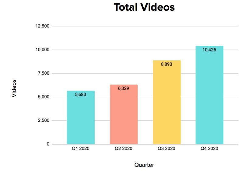 Key Metrics - Quarterly Data 4