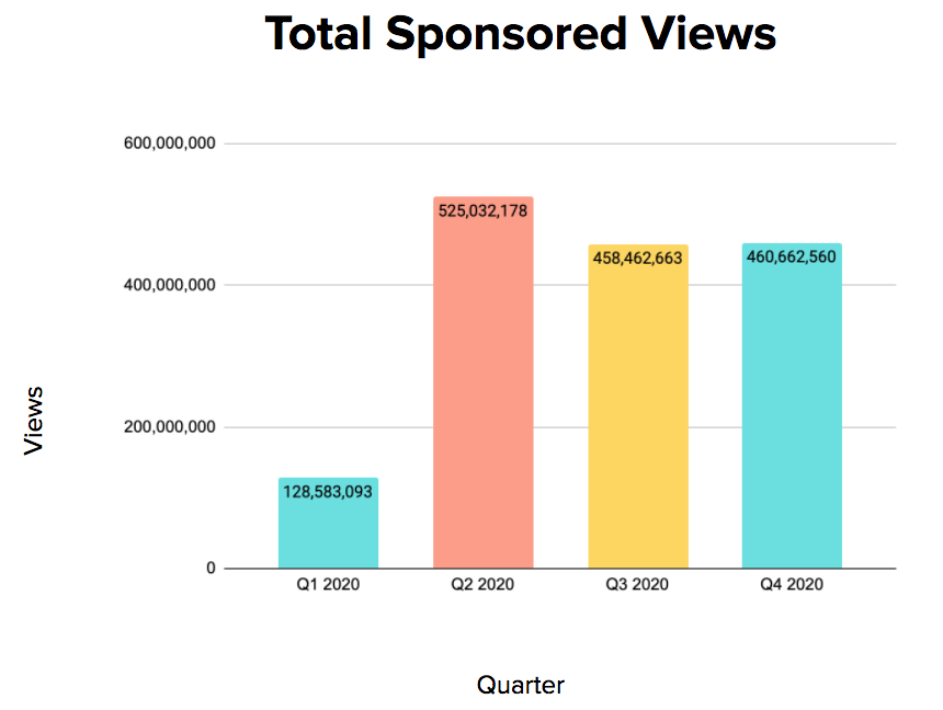 Tech Industry Sponsored Views