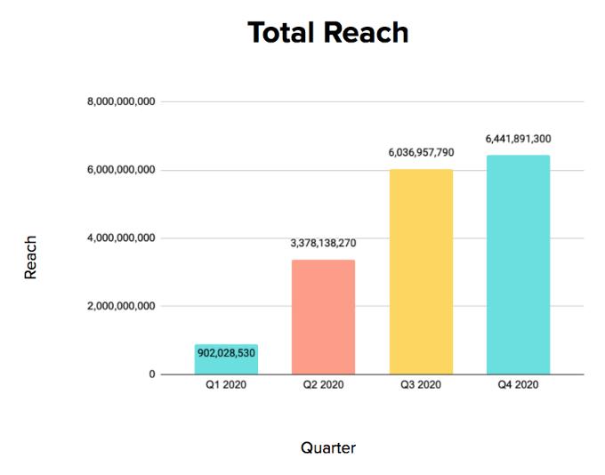 Tech Industry Total Reach