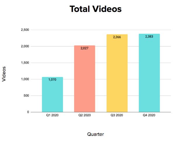 Tech Industry Total Videos