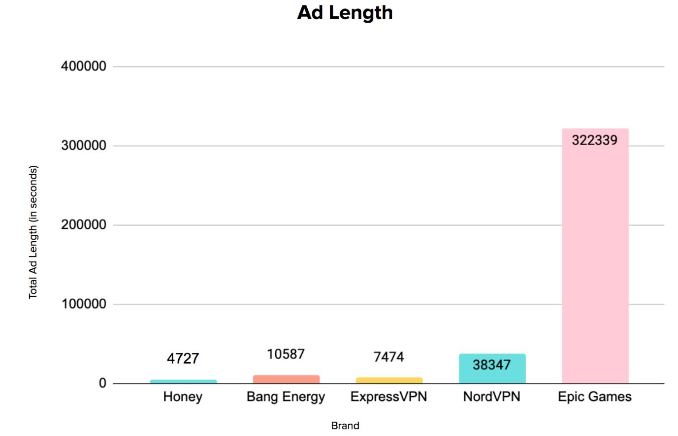 Top-Spending Brands Ad Length