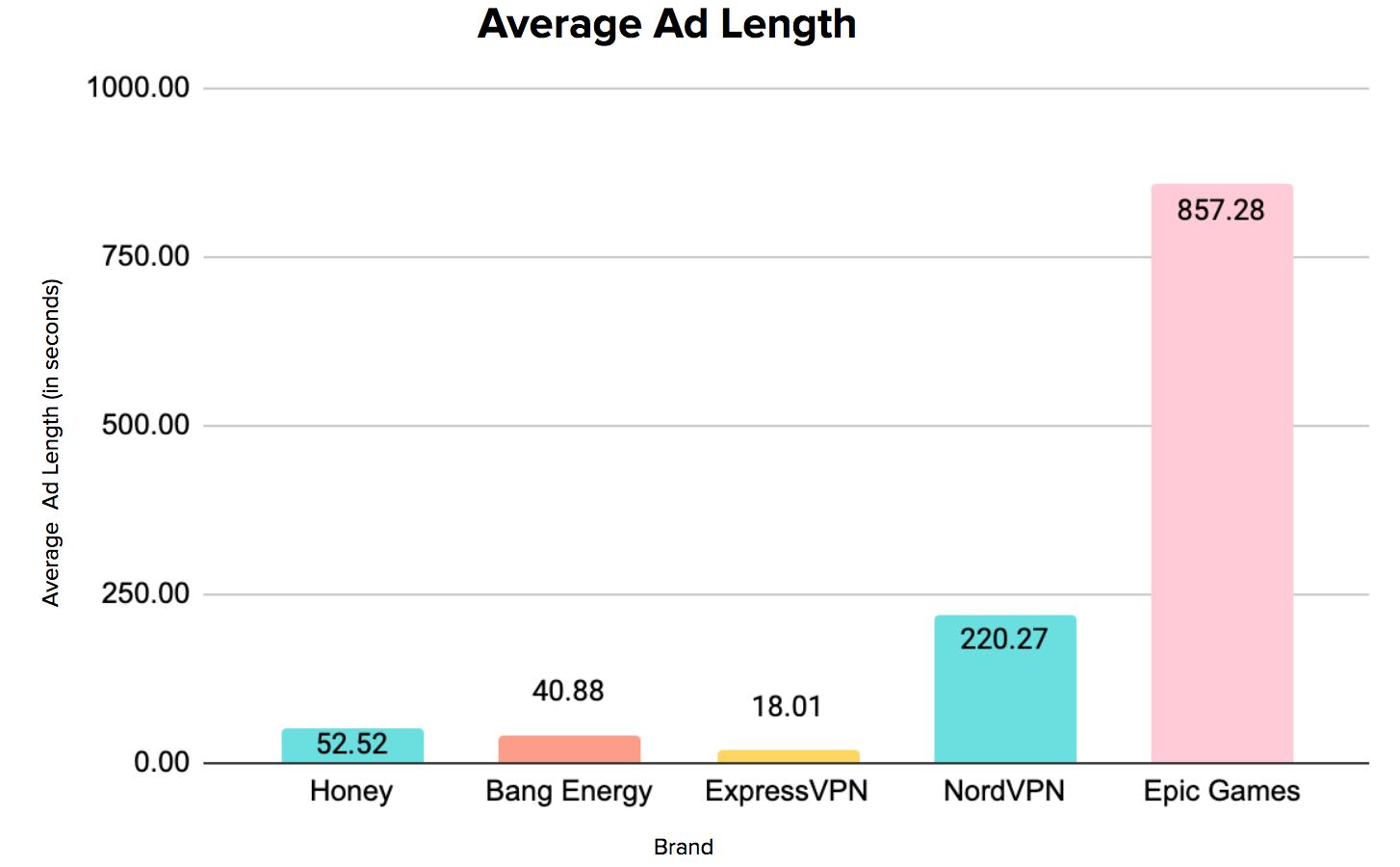 Top-Spending Brands Average Ad Length