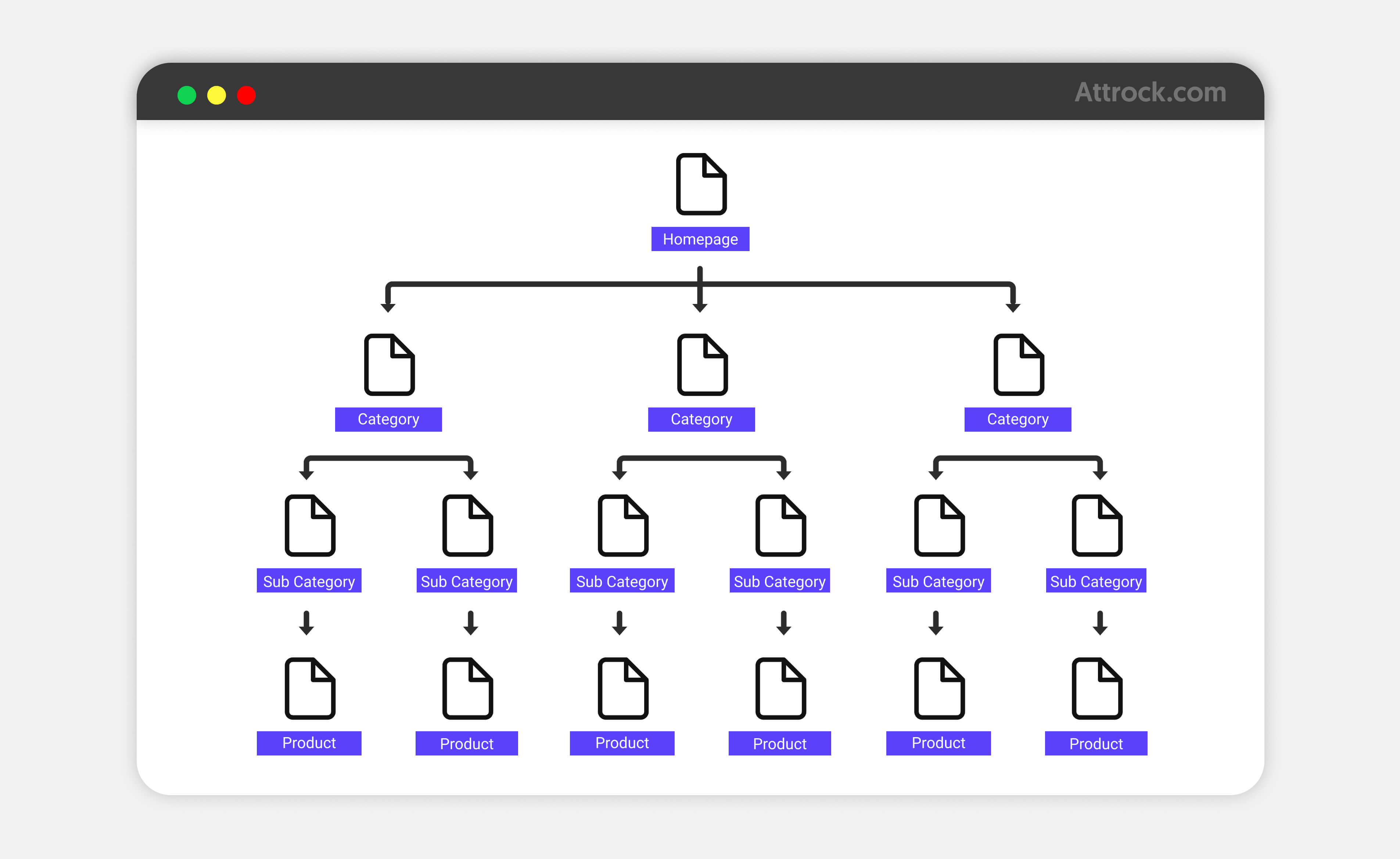 Site Architecture Hierarchical Structure